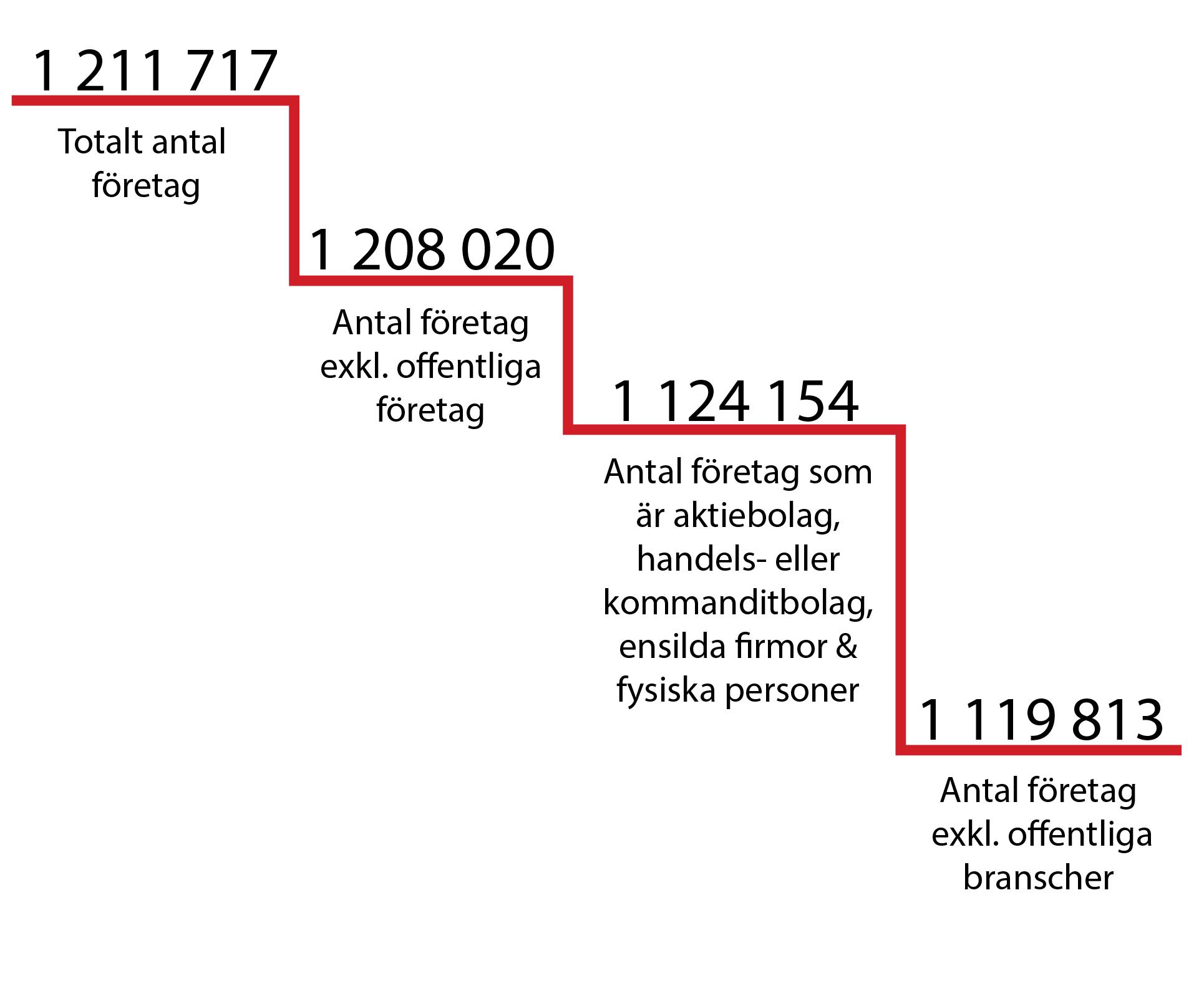 företag i sverige