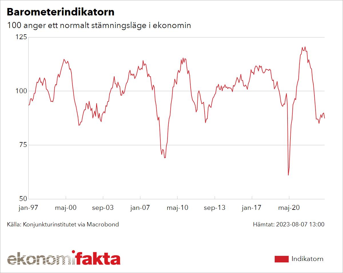 konjunkturen i sverige