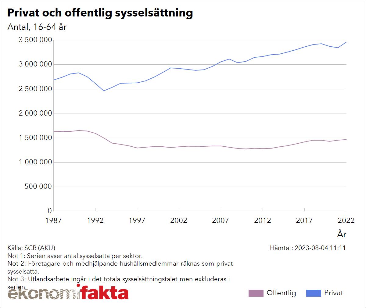 Anstallningar inom offentlig sektor minskar