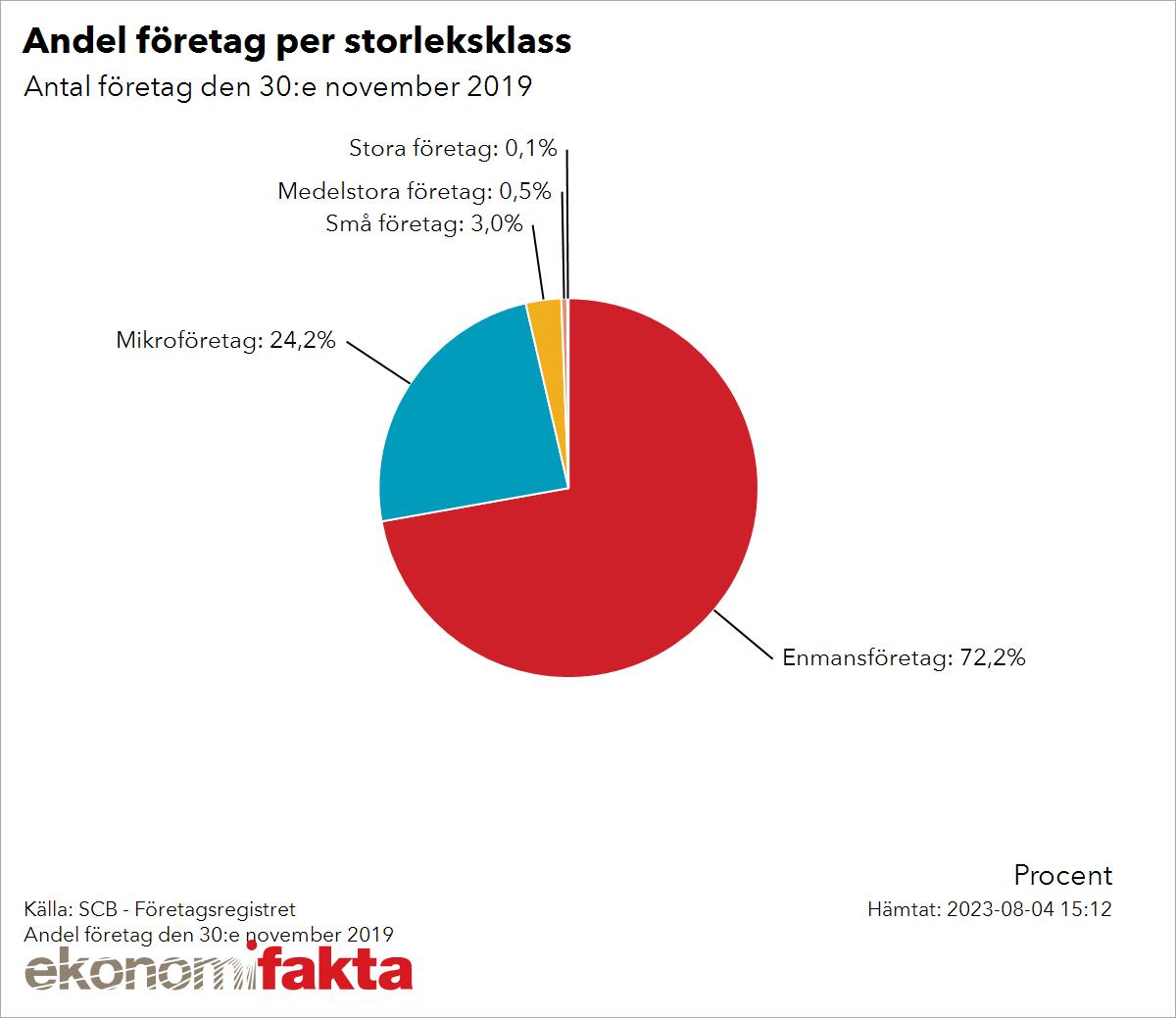 olika företag i sverige