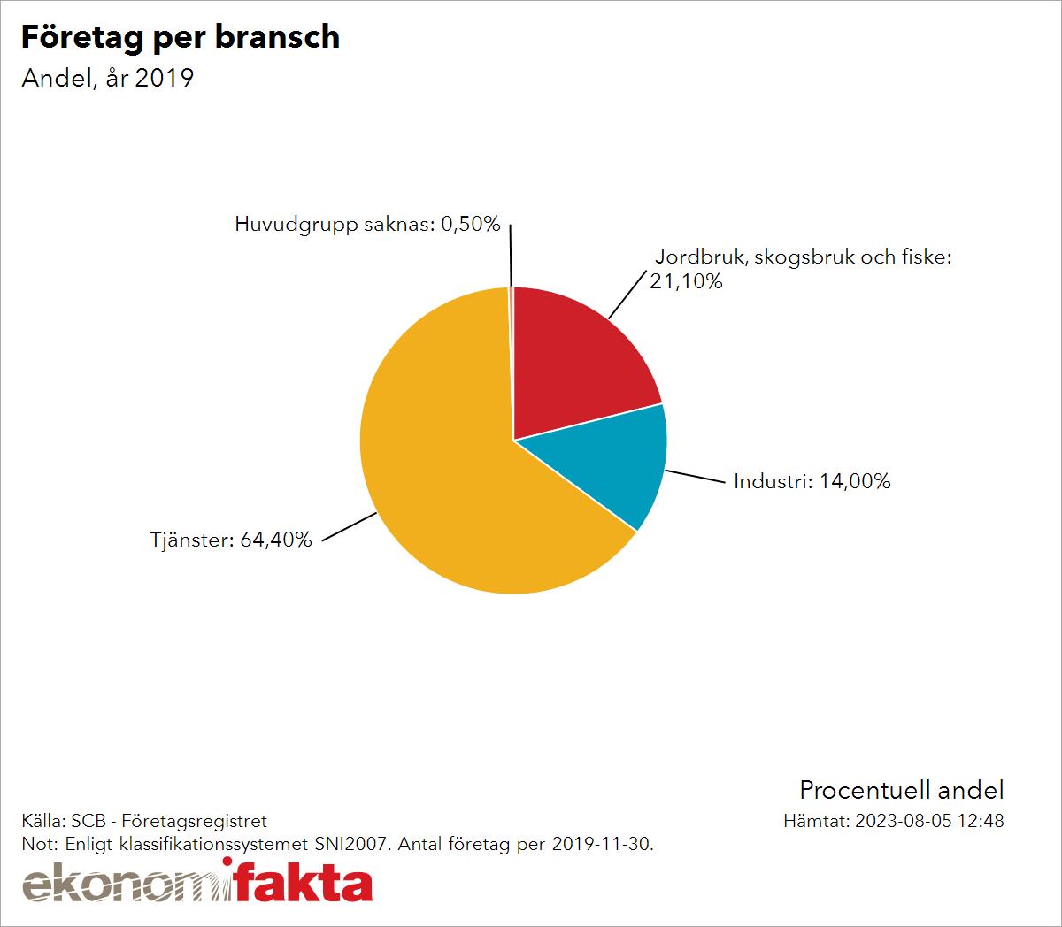 antal företag i sverige
